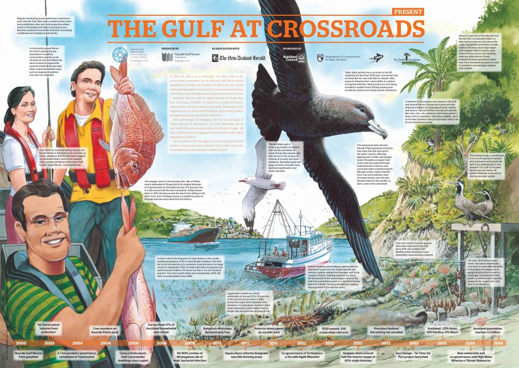 2015 The Gulf at Crossroads