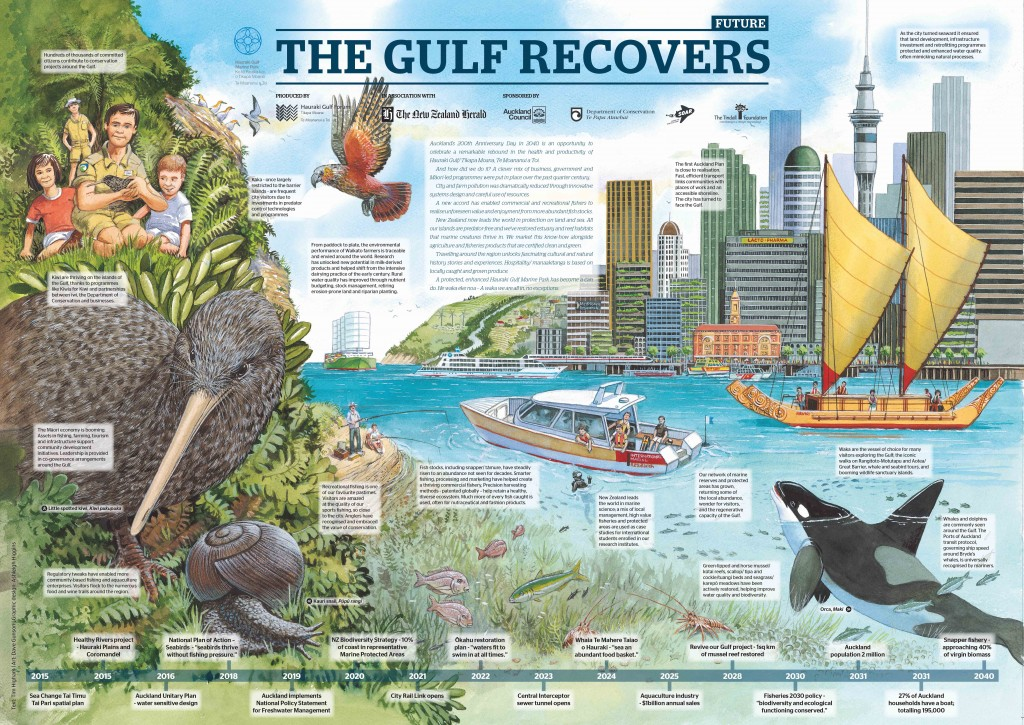 2015 The Gulf Recovers
