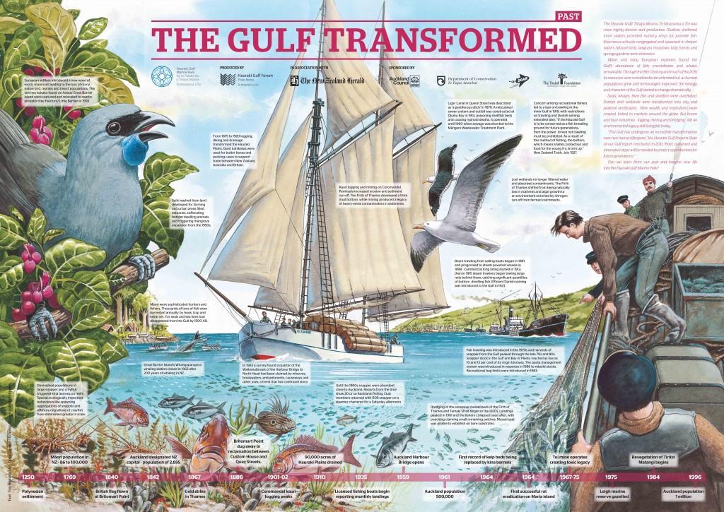 2015 The Gulf Transformed