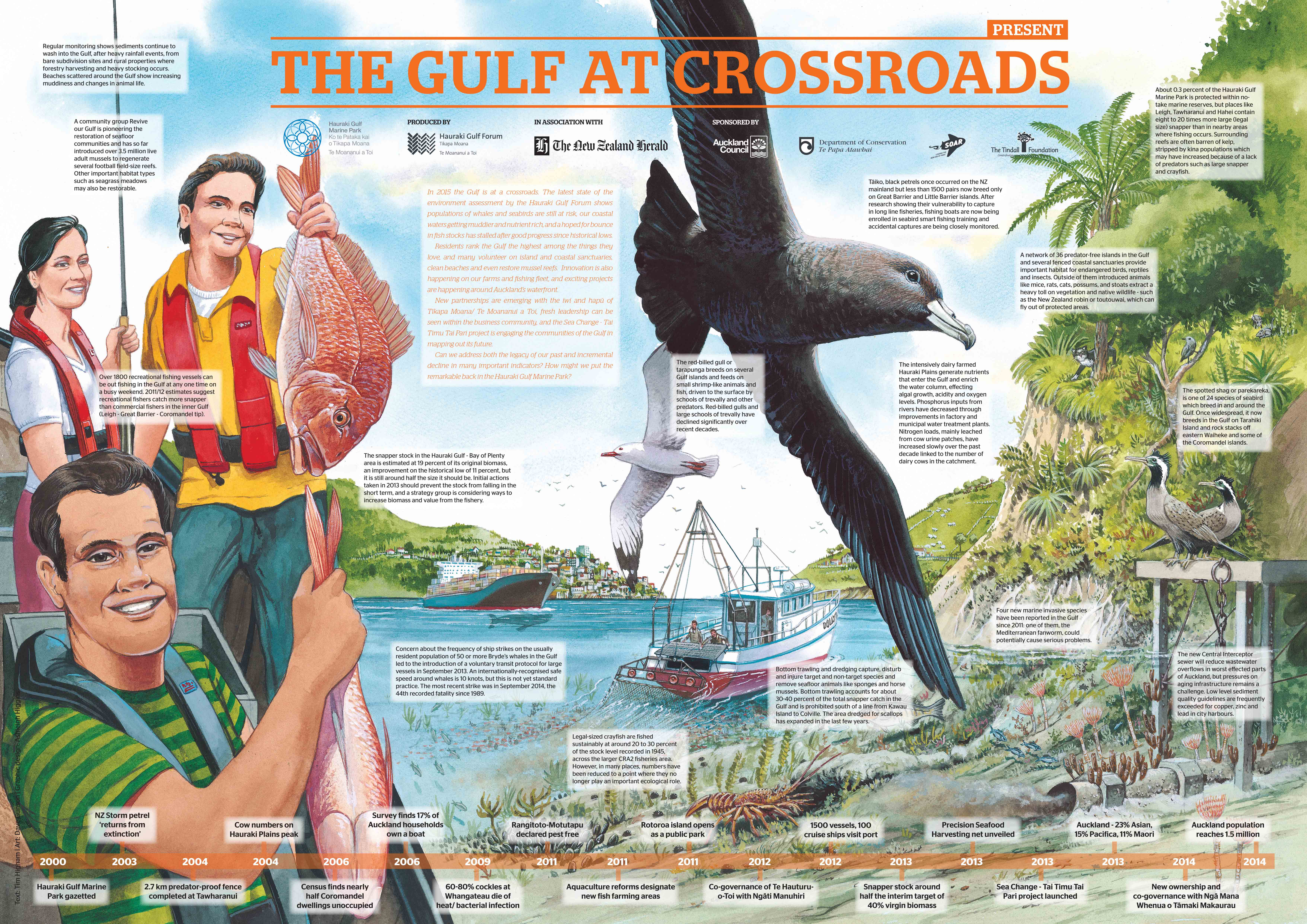 2015 The Gulf at Crossroads